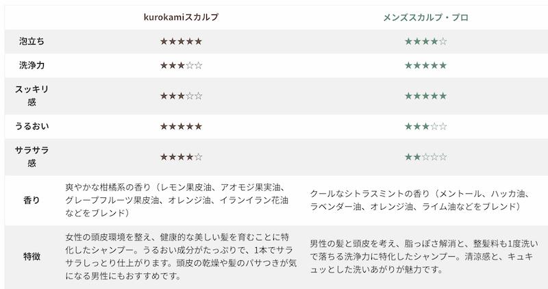 haruメンズシャンプーとharu kurokamiスカルプシャンプーとの比較